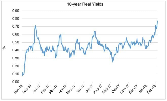 10 year real yields chart