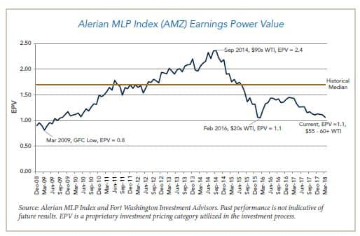 Alerian MLP Index Earning Power Value chart