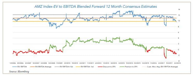 AMZ Index EV to EBITDA Blended forward 12 months Consensus Estimate