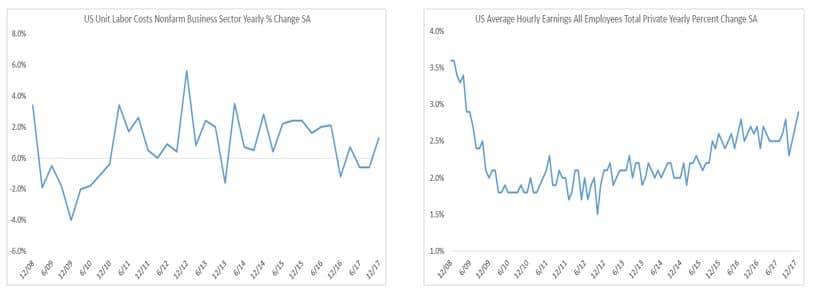 Average Hourly Earnings charts