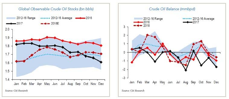 global crude oil stocks and balance charts