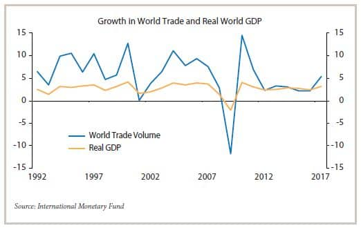 Growth in World Trade and Real World GDP chart from 1992 to 2017