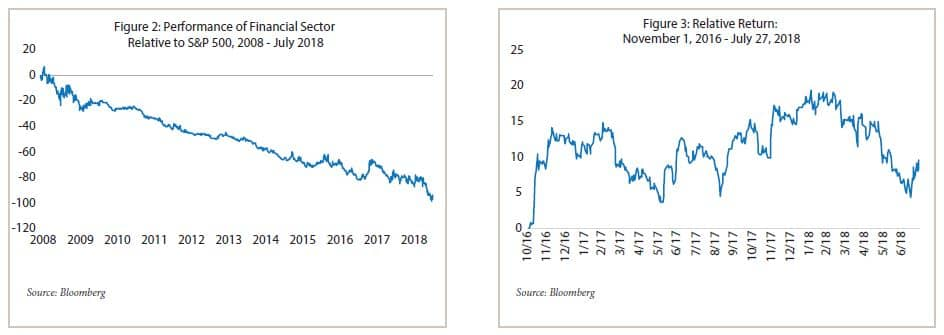 Figue 2 Prformance  of Financial Sector Relative to S&P 500 from 2008 to July 2018 followed by Figure 3 Relative Returns November 1 2016 to July 27, 2018