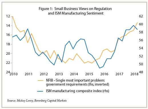 Small Business Views on Regulation and ISM Manufacturing Sentiment chart