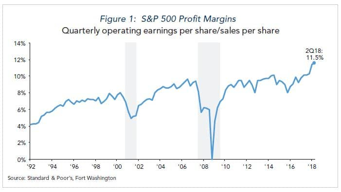 S&P 500 profit margins chart
