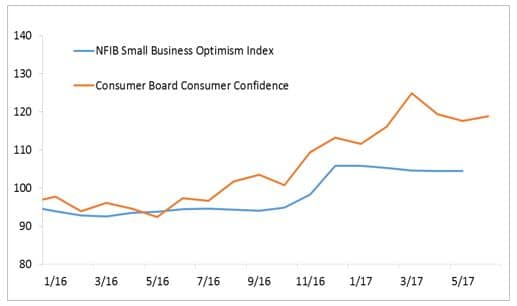 Consumer and business confidence remain high