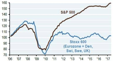 European Corporate Profits lag US until recently -figure 2 chart