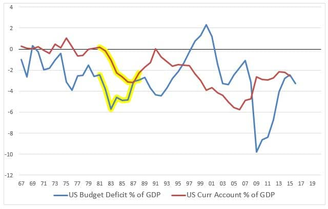 US Budget and Current Account Deficits