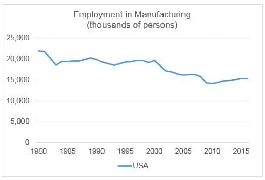 US Manufacturing Jobs chart