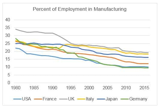 Percent of employment in manufacturing chart