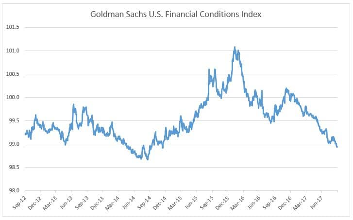 Goldman Sachs US Financial Conditions Index chart