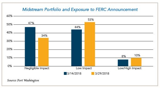 Midstream Portfolio and exposure to FERC announcement