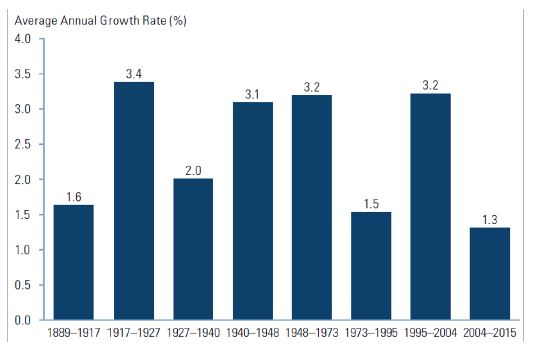 US Labor Productivity Growth chart