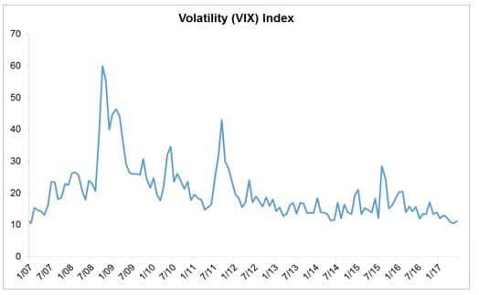 volatility index chart ending Jan. 2017