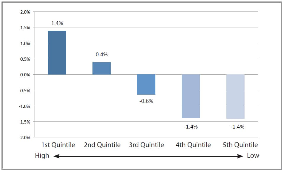 Benchmark Adjusted Returns by quintile chart from 1990-20203