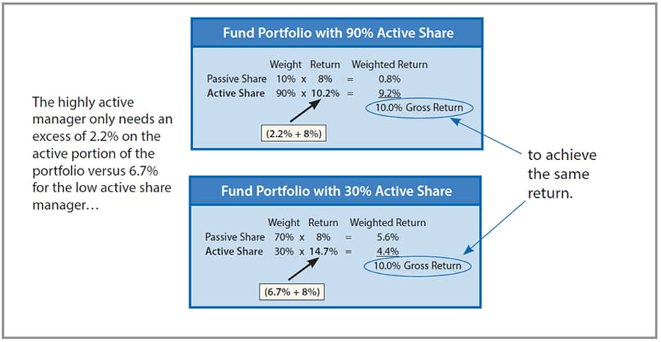 Fund Portfolio with 90% Active Share vs. 30% Active Share