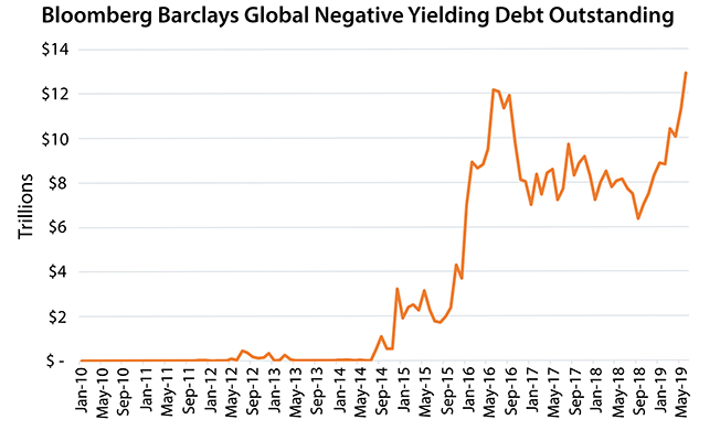 Bloomberg Barclays Global Negative Yielding Debt Outstanding