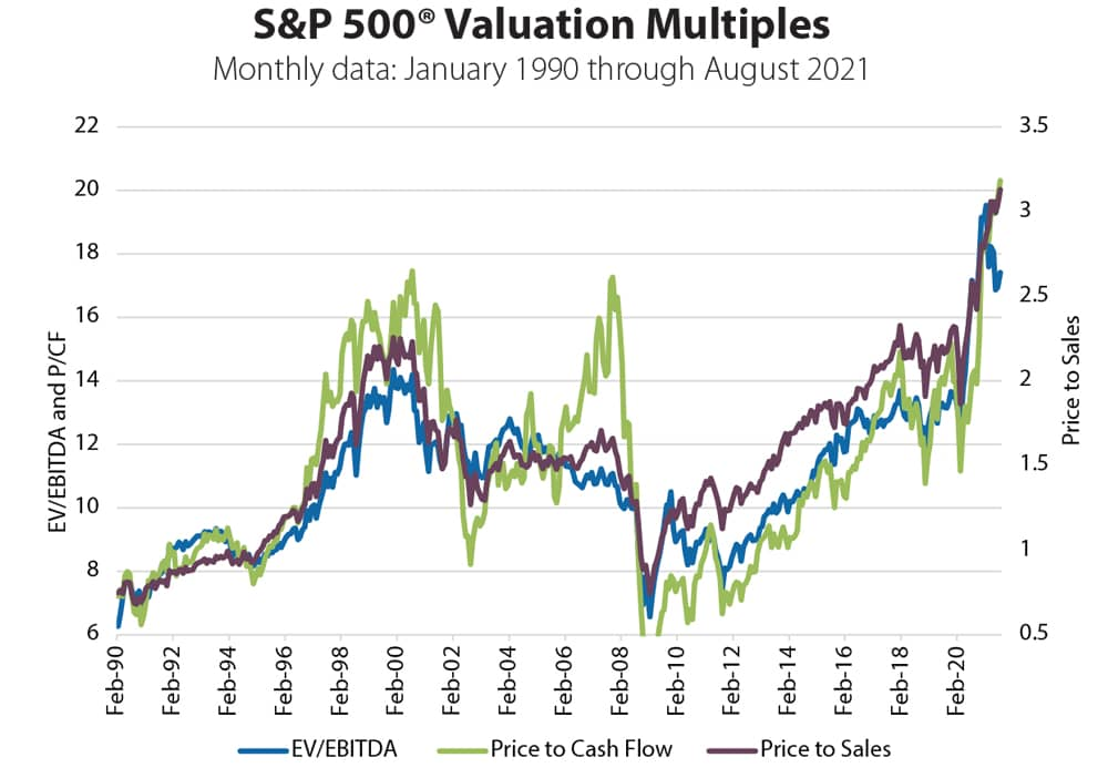 S&P 500 Profit Margin
