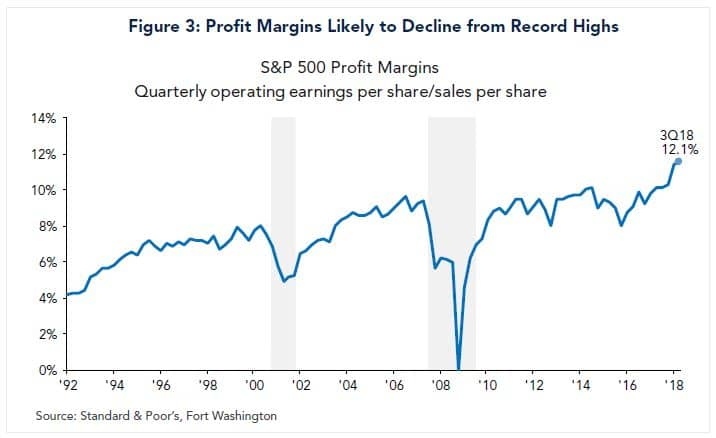 profit margins likely to decline from record highs