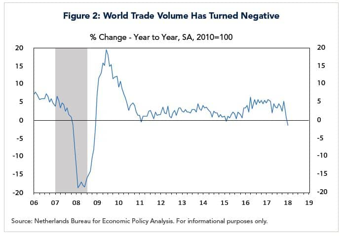 world trade volume has turned negative chart from netherlands bureau for economic policy analysis