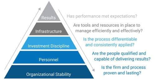 Sub-Advisors Pyramid of Qualities